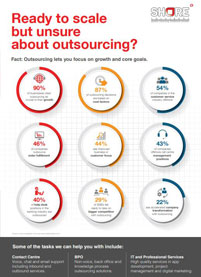 Outsourcing at a glance